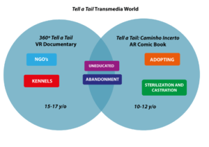 Tell a Tail: Leveraging XR for a Transmedia on Animal Welfare